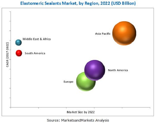 Elastomeric Sealants Market
