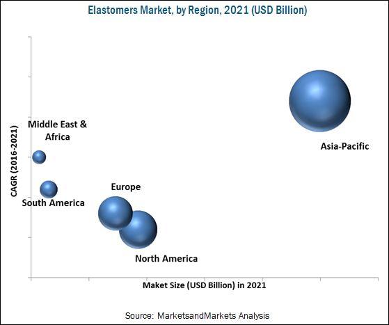 Elastomers Market