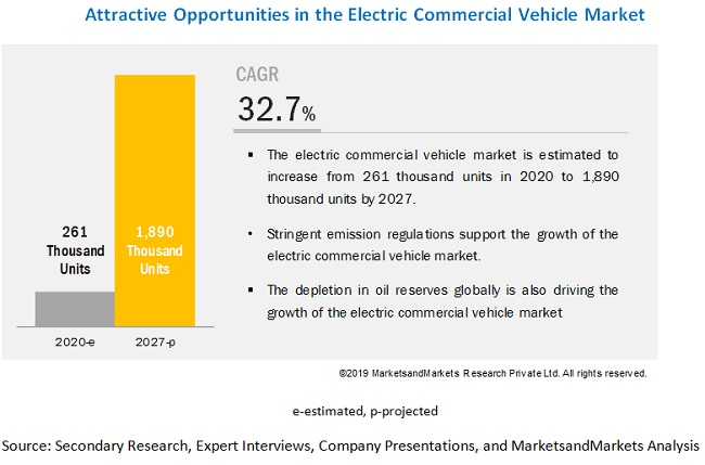 Electric Commercial Vehicle Market