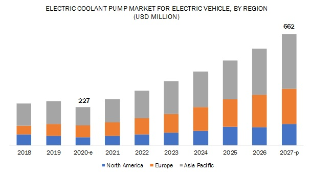 Electric Coolant Pump Market