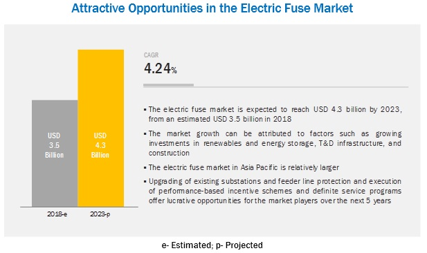 Electric Fuse Market