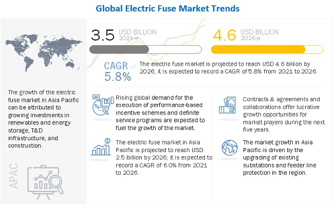 global electric fuse market