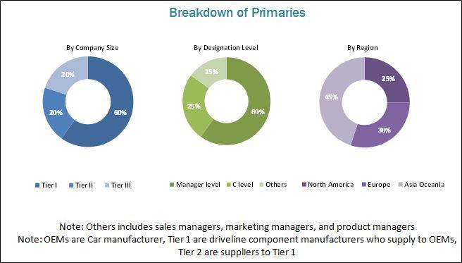 Driveline Market for Electric & Hybrid Vehicle