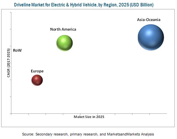 Driveline Market for Electric & Hybrid Vehicle