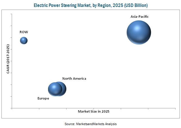 Electric Power Steering Market