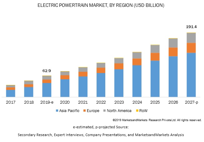Electric Powertrain Market