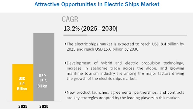 Electric Ships Market