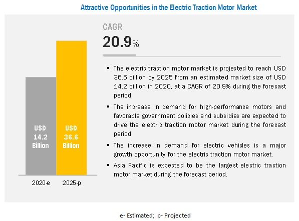 Electric Traction Motor Market
