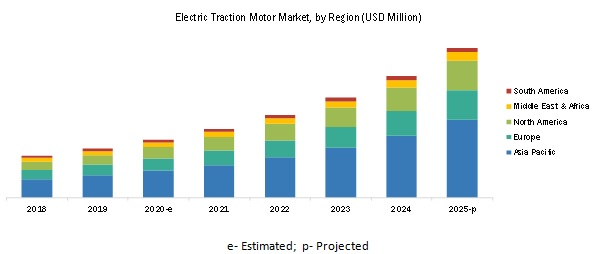 Electric Traction Motor Market By Region