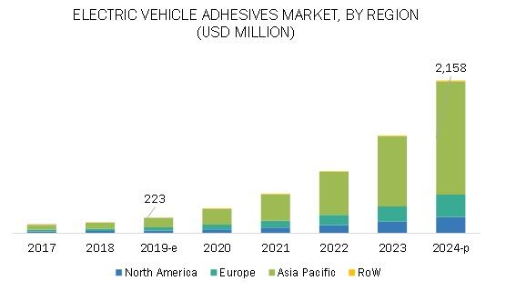 Electric Vehicle Adhesives Market