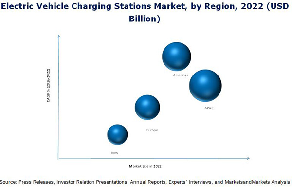 Electric Vehicle Charging Stations Market By Charging