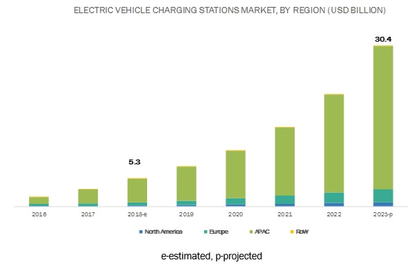 Electric Vehicle Charging Stations Market