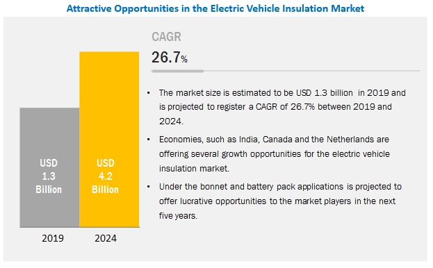Electric Vehicle Insulation Market