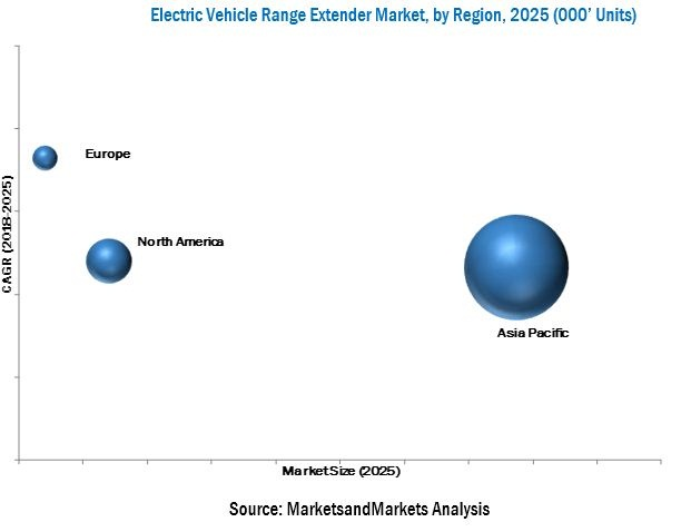 Electric Vehicle Range Extender Market By Region