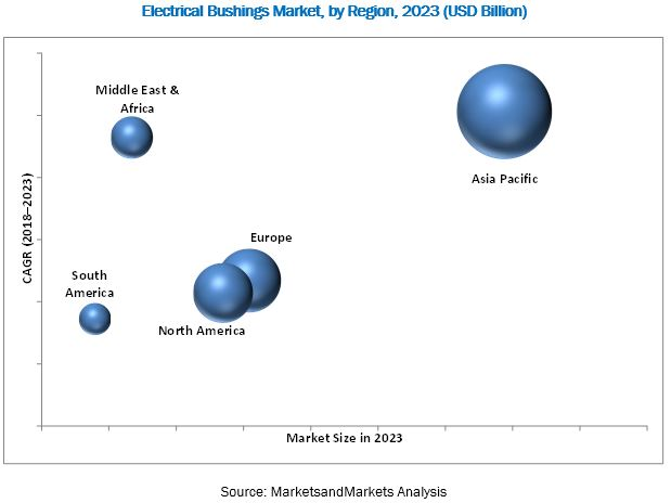 Electrical Bushings Market