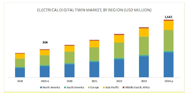 Electrical Digital Twin Market