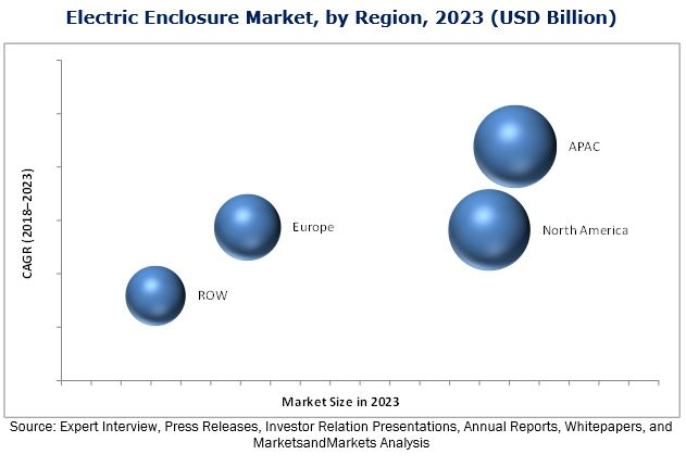 Electric Enclosure Market