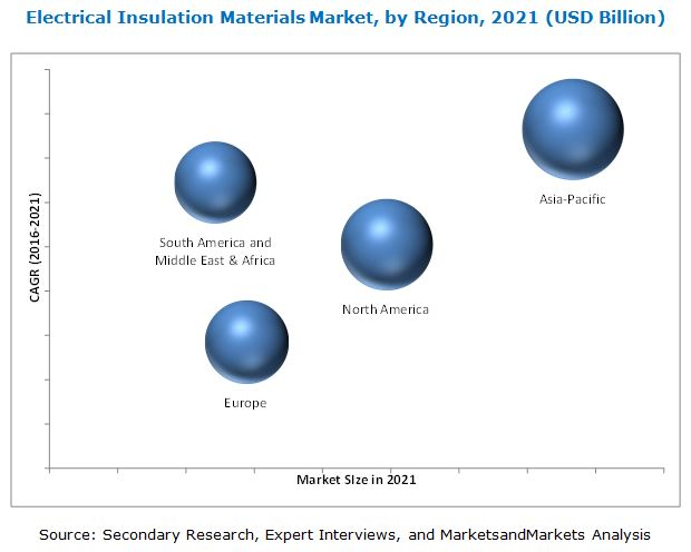 Electrical Insulating Materials : Electrical insulation materials market by type