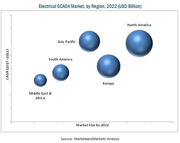 Electrical SCADA Market