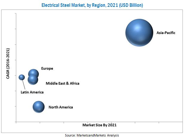Electrical Steel Market