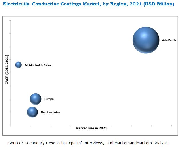 Electrically Conductive Coatings Market