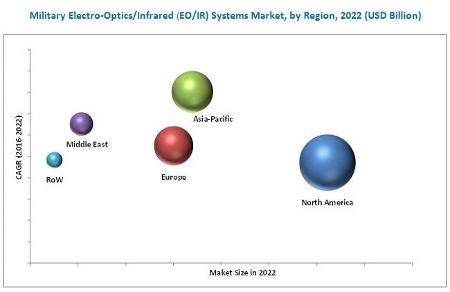 Military Electro-Optics/Infrared Systems Market