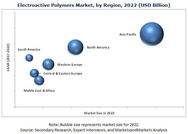 Electroactive Polymers Market : Global forecast to 2022 by