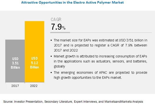 Electroactive Polymer Market