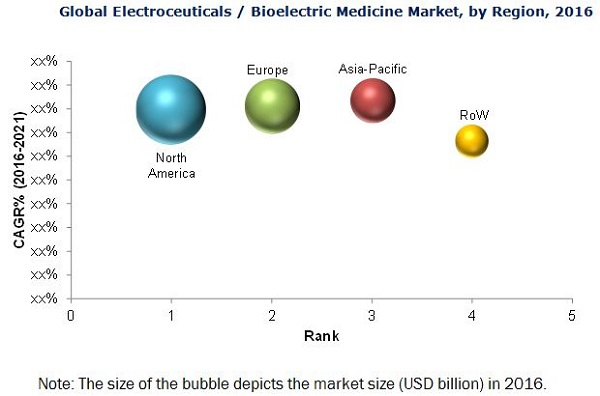 Bioelectric Medicine Market - By Region 2021