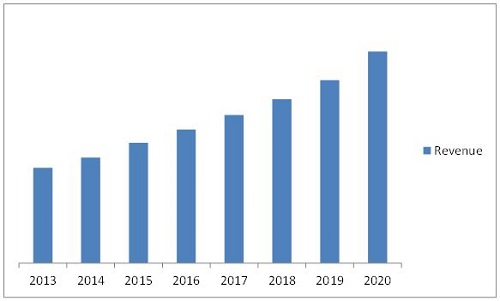 Electrochromic Glass and Devices Market