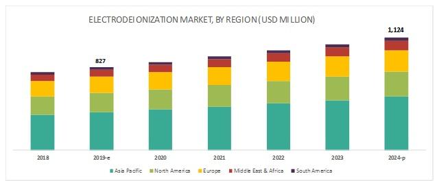 Electrodeionization Market