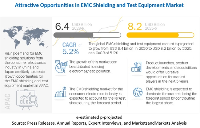 Electromagnetic Compatibility (EMC) Shielding and Test Equipment Market