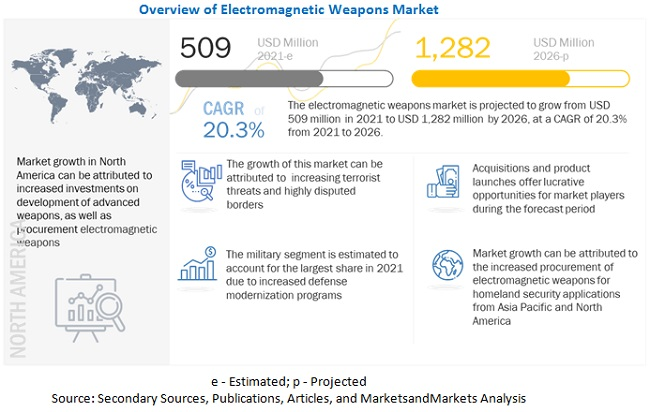 Electromagnetic Weapons Market