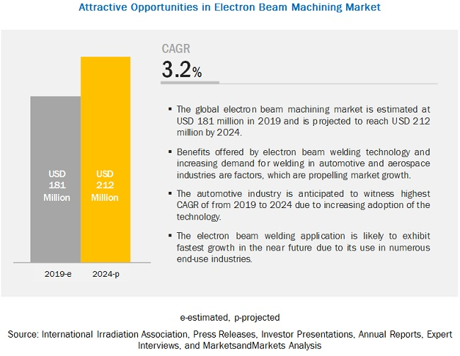 Electron Beam Machining Market Size, Share, and Industry Analysis and Market Forecast to 2024 | MarketsandMarkets