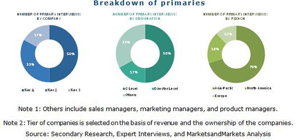 Electronic Adhesives Market
