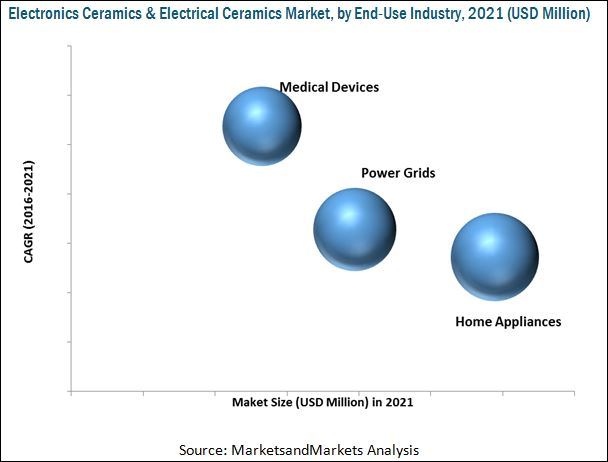 Electronics Ceramics & Electrical Ceramics Market
