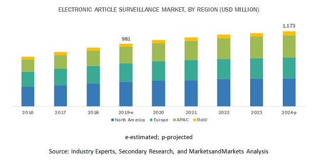 Electronic Article Surveillance Market