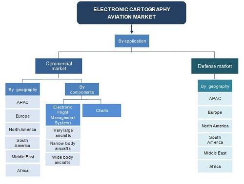 Electronic Cartographic Marine Market