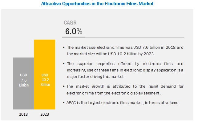Electronic Films Market
