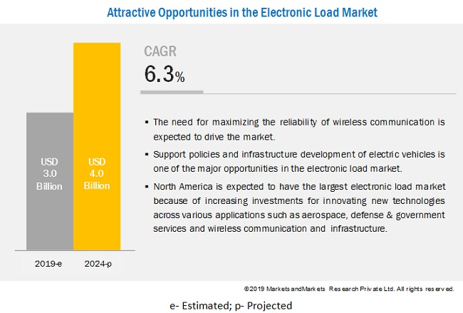 Electronic Load Market