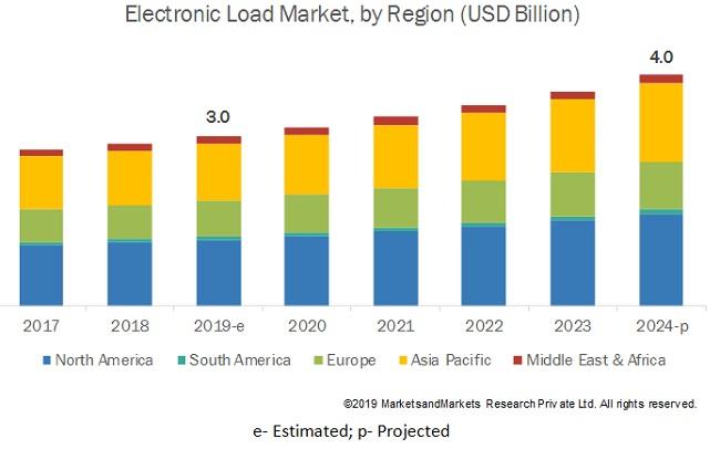 Electronic Load Market