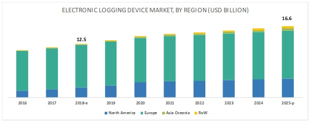 Electronic Logging Device Market