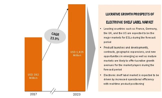 Electronic Shelf Labels Market