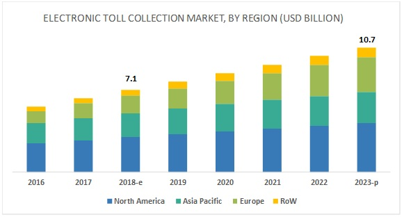 Electronic Toll Collection System Market