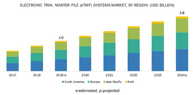 Electronic Trial Master File (eTMF) Systems Market