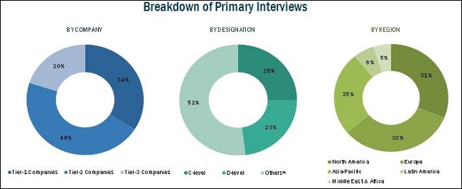 Electrophoresis Market-Breakdown of Primary Interviews