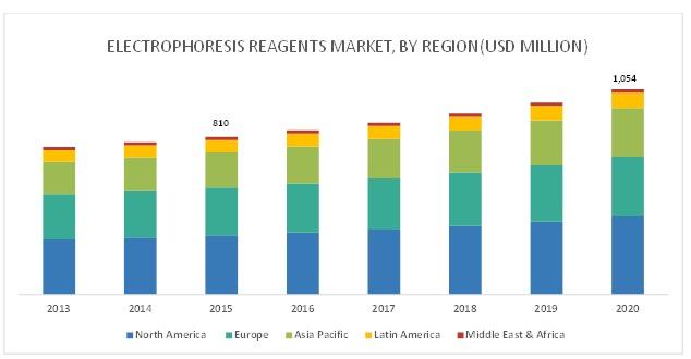 Electrophoresis Reagents Market