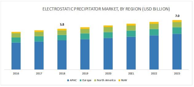 Electrostatic Precipitator Market