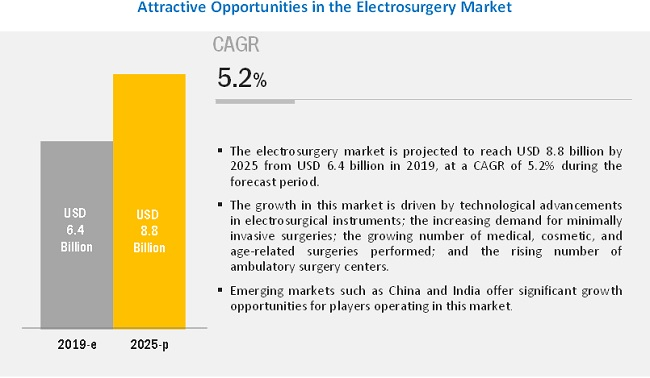 Electrosurgery Market, by Region, 2021 (USD Billion)