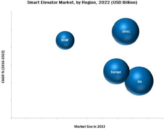 Elevator Automation Market